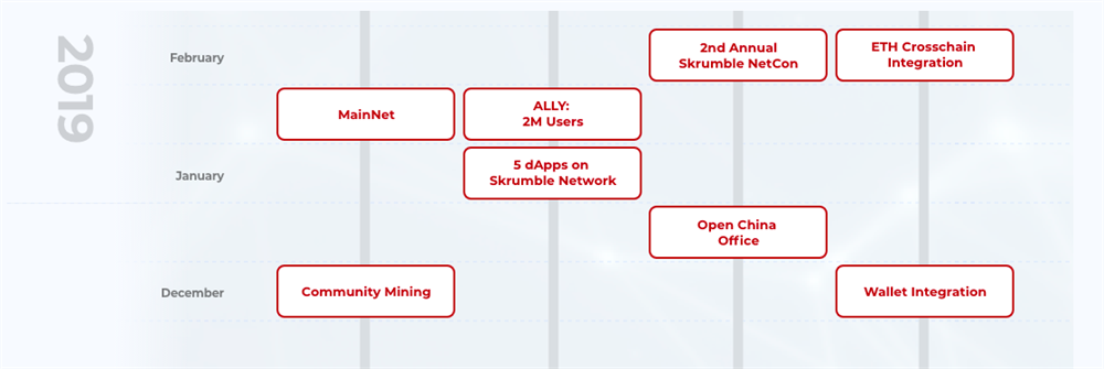 5 DApps on Skrumble Network