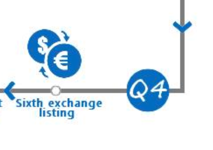 Listing on the Sixth Exchange